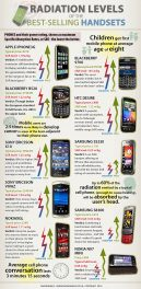 Can Your Cellphone Give you Cancer?